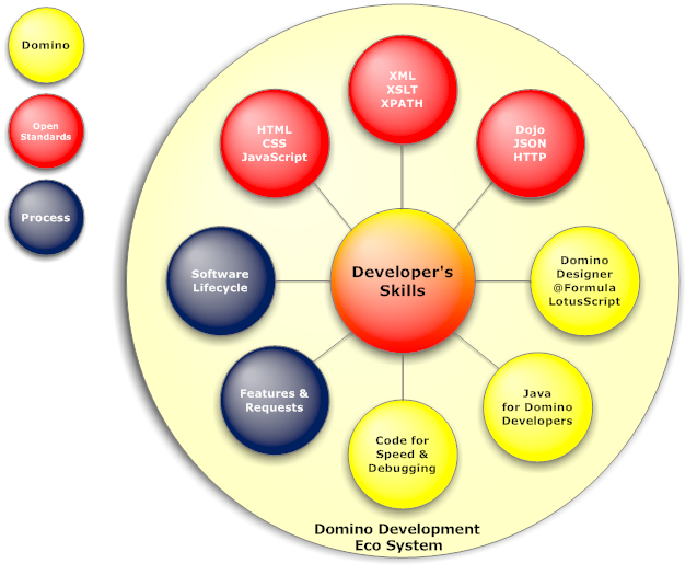 Development skills required for development in general and Domino in particular