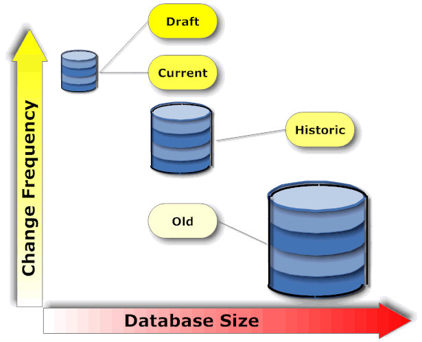 Database size vs. Update frequency