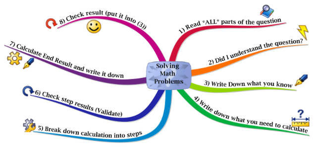 8 Steps to solve a math problem