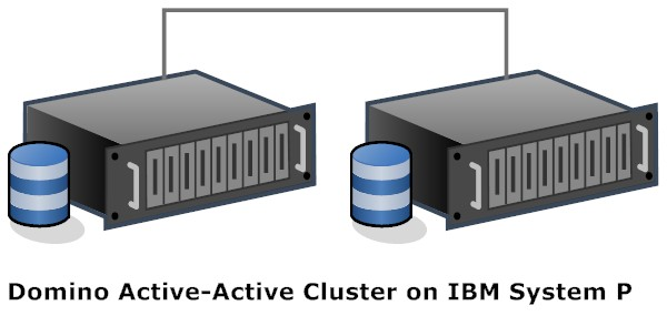 Domino cluster for 12000 users