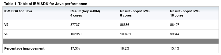 Java Performance gains from JVM 5 to 6