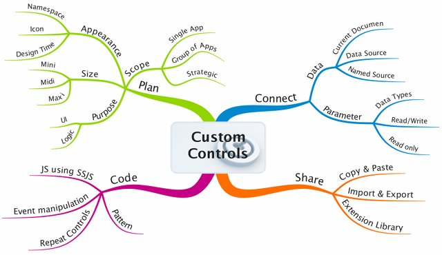 What makes a custom control
