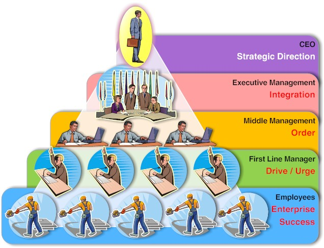 The typical management pyramid