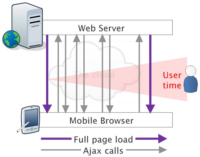 Mobile Application with network traffic
