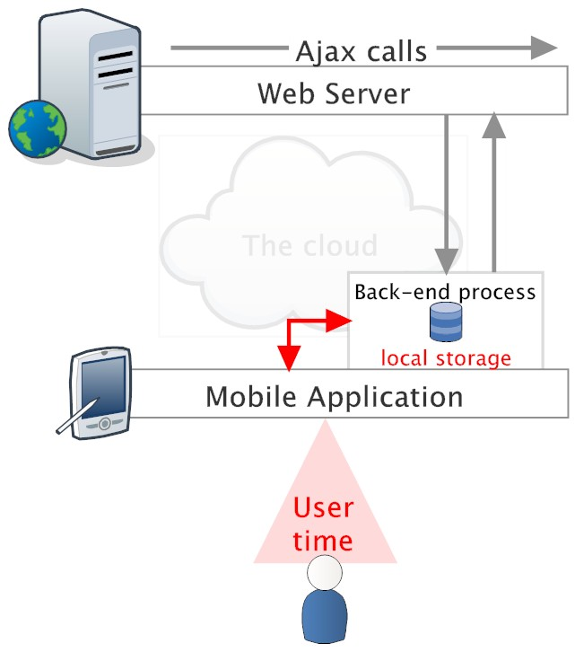 Mobile Application with local interaction