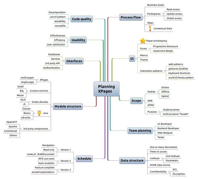 Planning XPages MindMap