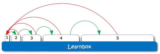 The Learnbox as proposed by Sebasitan Leitner